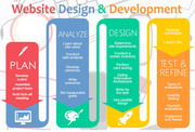 Web Design & Web Development Services Baltimore,  USA